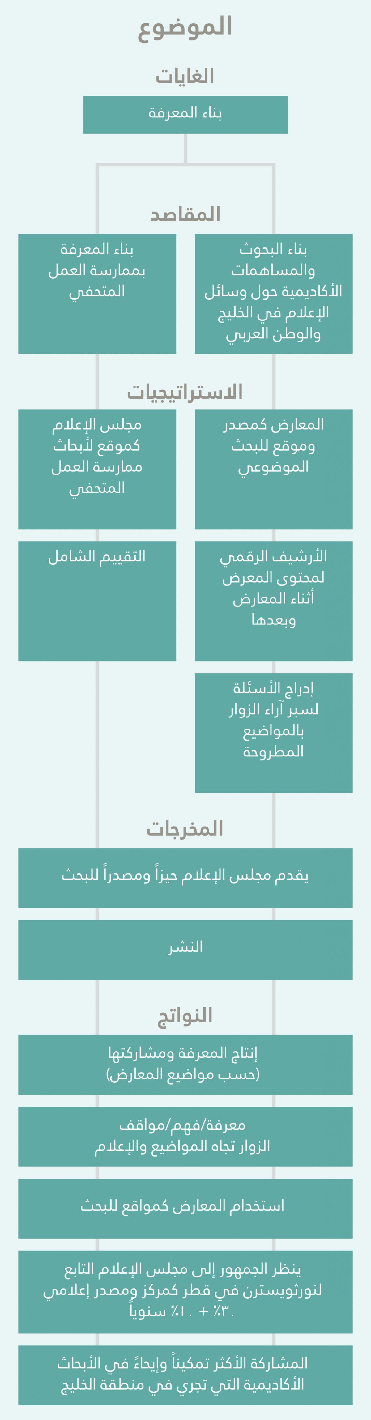 ar-media-majilis-strategy-tree-column-4-adjusted-copy.jpg